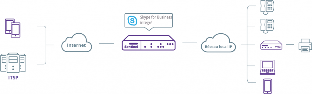 diagram_fr_skype-for-business_sentinel_vm