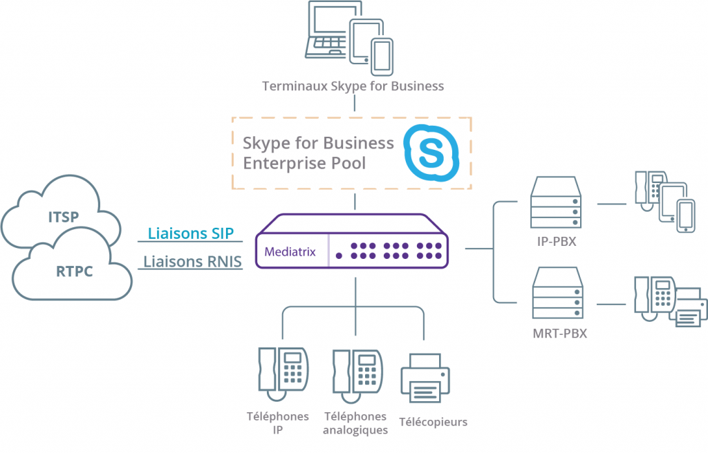 diagram_fr_skype_for_business-connectivity_fr