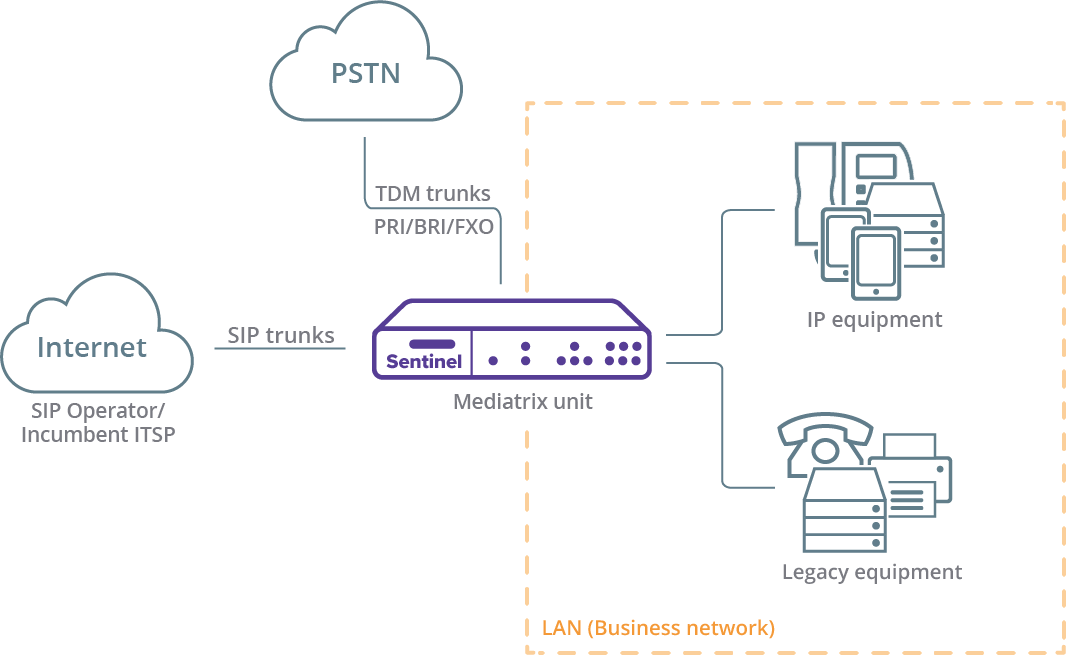 [Operator]PSTN-to-All-IP_Mediatrix_solution_page_diagram